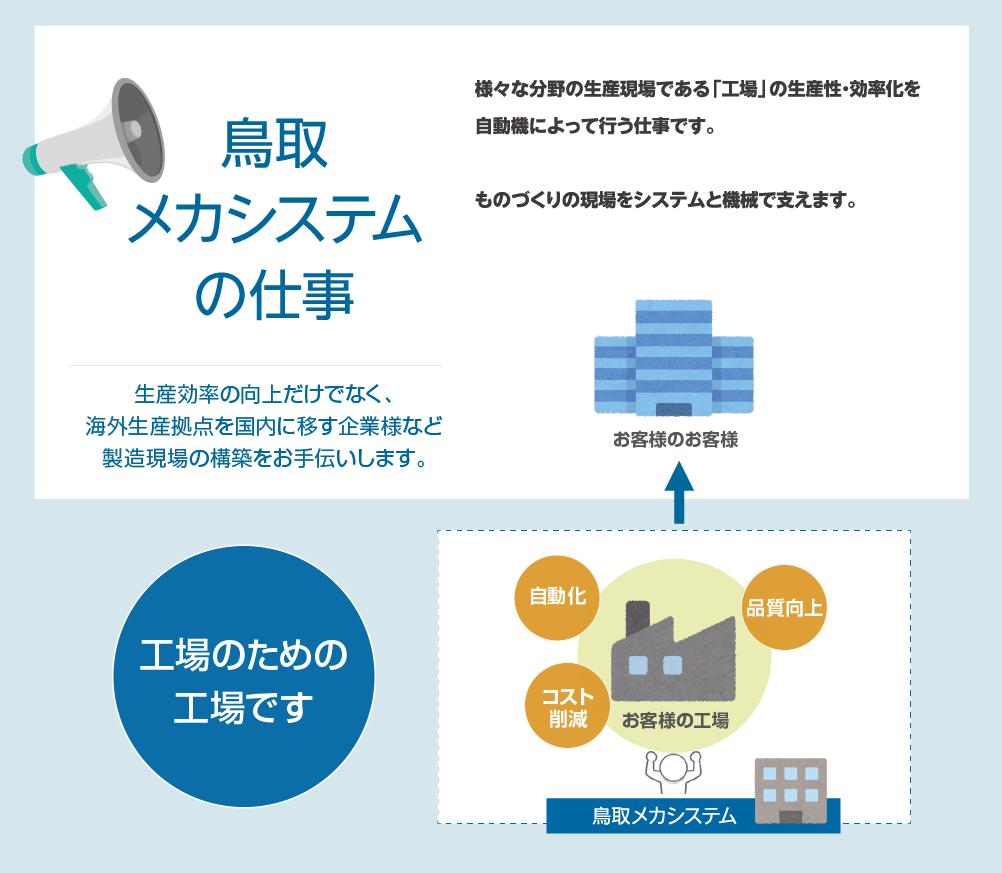 鳥取メカシステムの仕事 様々な分野の生産現場である「工場」の生産性・効率化を自動機によって行う仕事です。ものづくりの現場をシステムと機械で支えます。