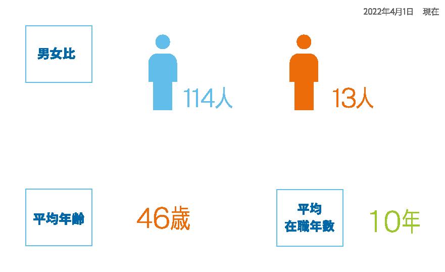 男女比 男性112人:女性12人 平均年齢44歳 平均在職年数11年 2021.6.1現在