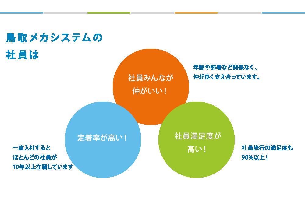 鳥取メカシステムの社員は 社員みんなが仲がいい!年齢や部署など関係なく、仲が良く支え合っています。 定着率が高い!一度入社するとほとんどの社員が11年以上在職しています 社員満足度が高い!社員旅行の満足度も90%以上!